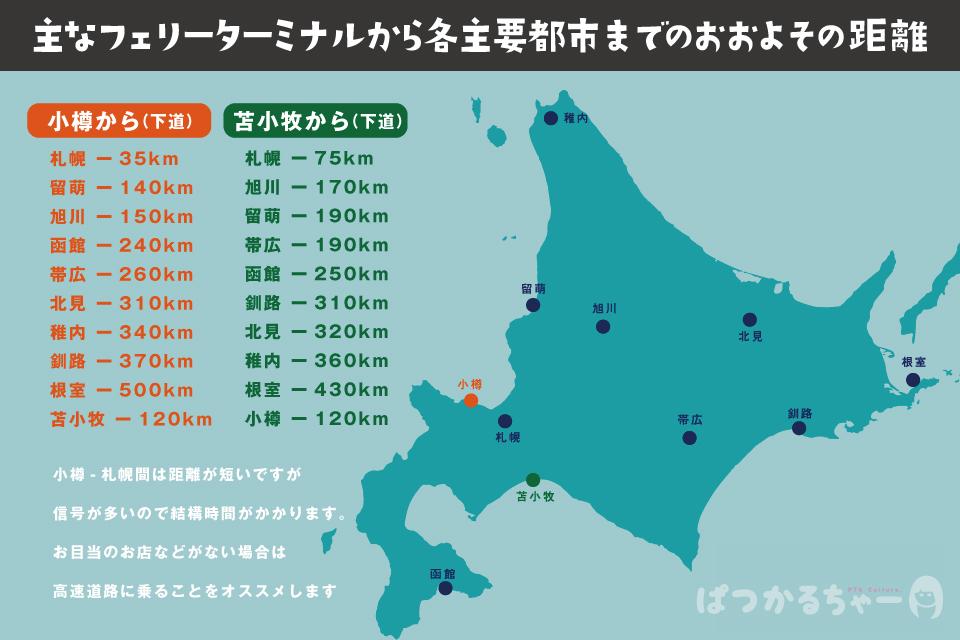 北海道のフェリーターミナルからの各地への距離